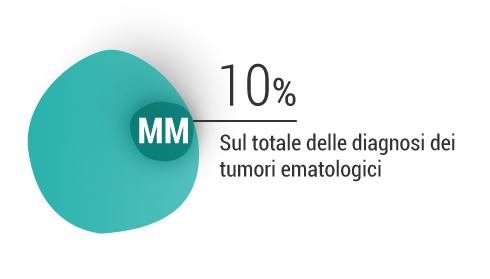 Percentuale di diagnosi di mieloma multiplo